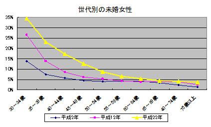 総務省統計局:国勢調査